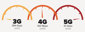 About 5G Technology